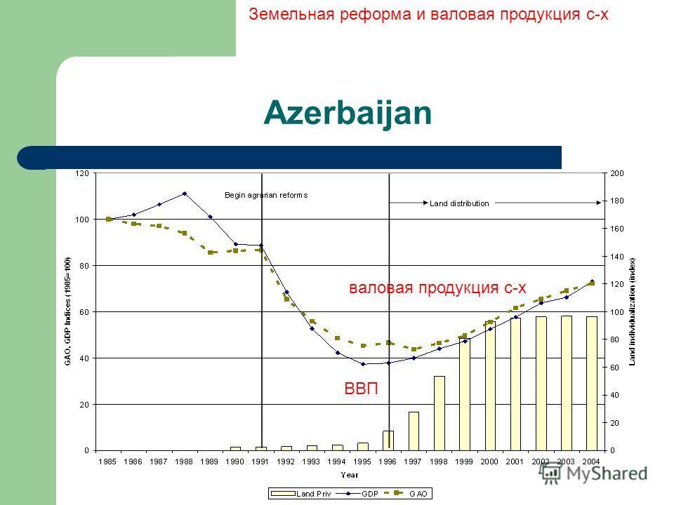 Azerbaijan ВВП Земельная реформа и валовая продукция с-х валовая продукция с-х
