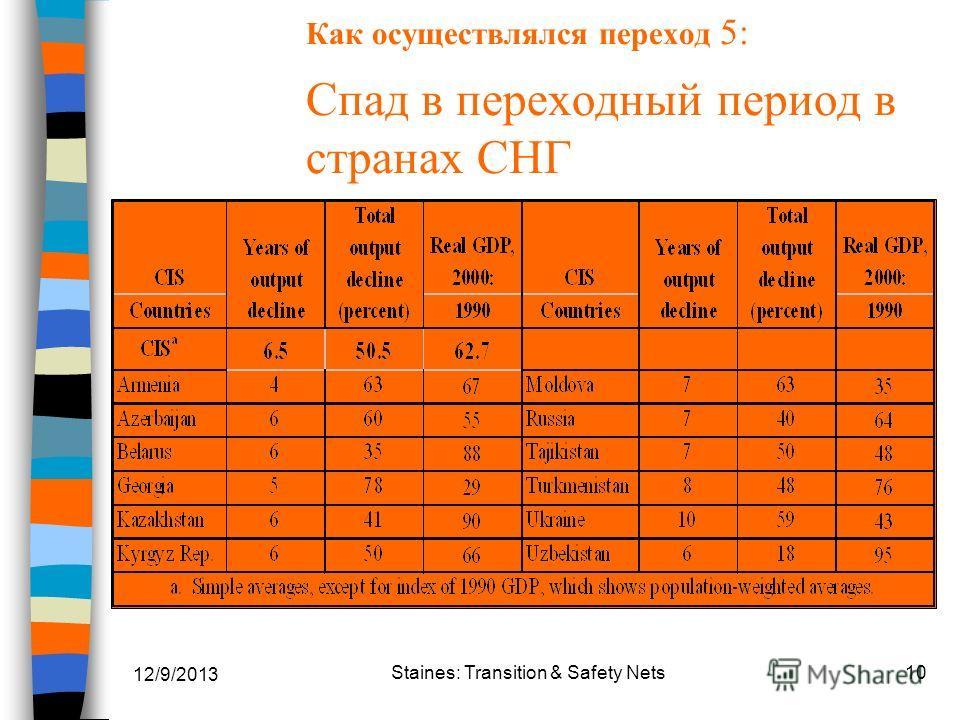 12/9/2013 Staines: Transition & Safety Nets10 Как осуществлялся переход 5: Спад в переходный период в странах СНГ