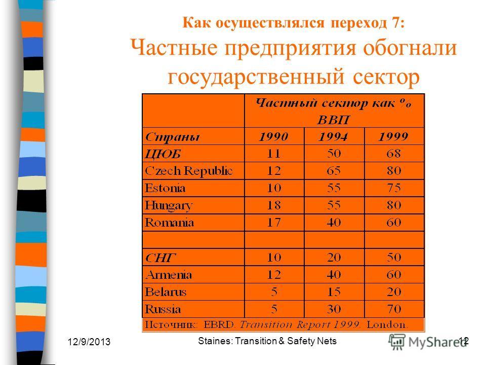 12/9/2013 Staines: Transition & Safety Nets12 Как осуществлялся переход 7: Частные предприятия обогнали государственный сектор