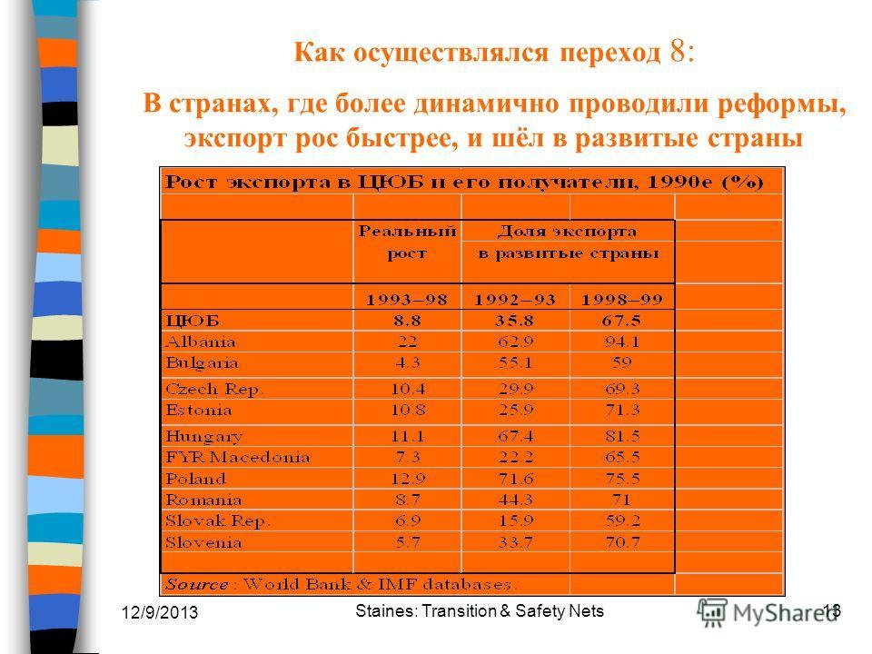12/9/2013 Staines: Transition & Safety Nets13 Как осуществлялся переход 8: В странах, где более динамично проводили реформы, экспорт рос быстрее, и шёл в развитые страны