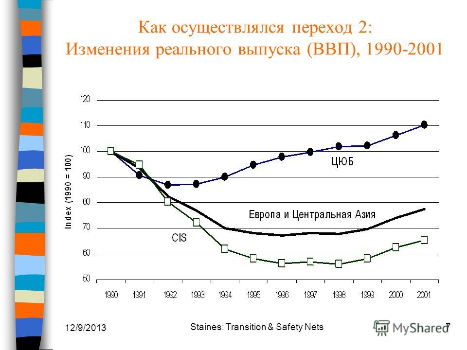 12/9/2013 Staines: Transition & Safety Nets7 Как осуществлялся переход 2: Изменения реального выпуска (ВВП), 1990-2001