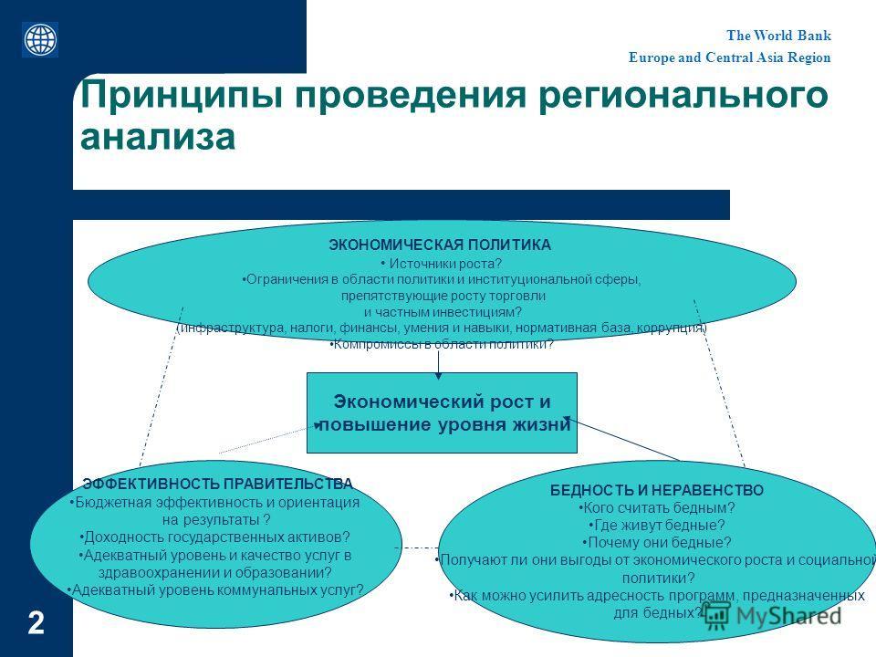 The World Bank Europe and Central Asia Region 2 Принципы проведения регионального анализа Экономический рост и повышение уровня жизни ЭКОНОМИЧЕСКАЯ ПОЛИТИКА Источники роста? Ограничения в области политики и институциональной сферы, препятствующие рос