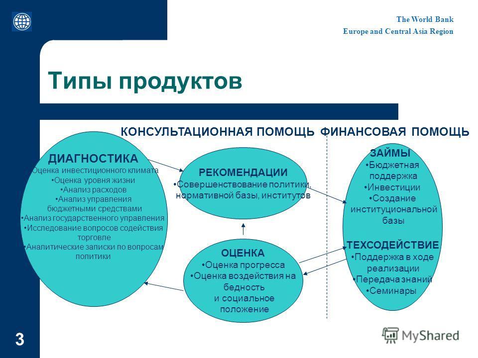 The World Bank Europe and Central Asia Region 3 Типы продуктов ДИАГНОСТИКА Оценка инвестиционного климата Оценка уровня жизни Анализ расходов Анализ управления бюджетными средствами Анализ государственного управления Исследование вопросов содействия