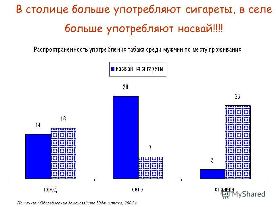 13 В столице больше употребляют сигареты, в селе больше употребляют насвай!!!! Источник: Обследование домохозяйств Узбекистана, 2006 г.