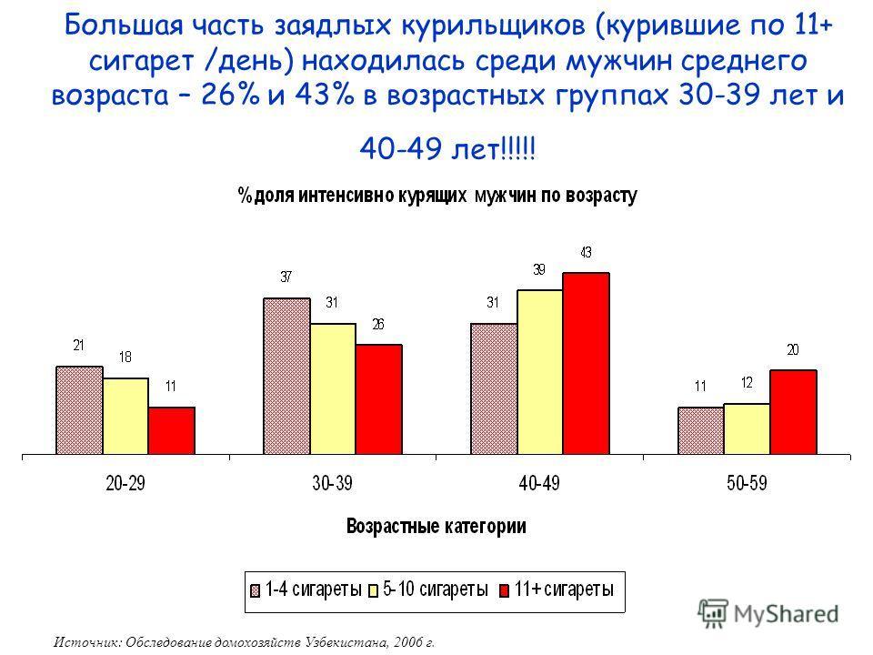 14 Большая часть заядлых курильщиков (курившие по 11+ сигарет /день) находилась среди мужчин среднего возраста – 26% и 43% в возрастных группах 30-39 лет и 40-49 лет!!!!! Источник: Обследование домохозяйств Узбекистана, 2006 г.