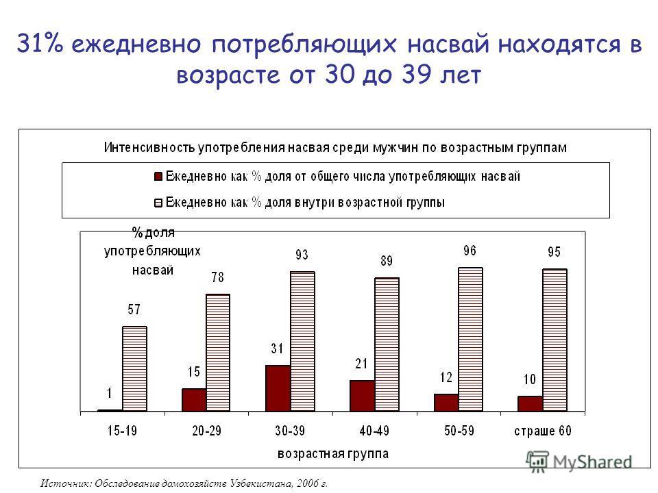 15 31% ежедневно потребляющих насвай находятся в возрасте от 30 до 39 лет Источник: Обследование домохозяйств Узбекистана, 2006 г.