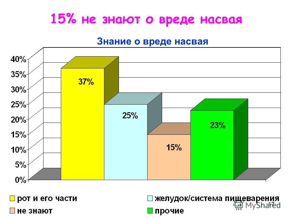 17 15% не знают о вреде насвая Знание о вреде насвая