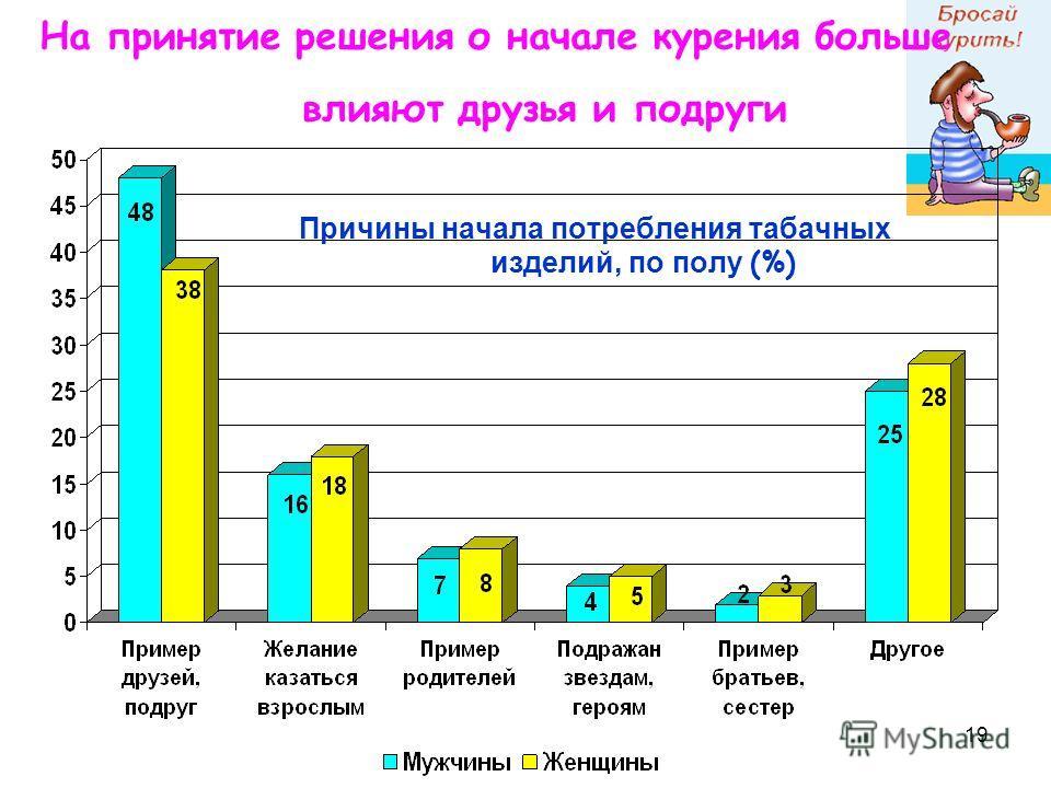 19 Причины начала потребления табачных изделий, по полу (%) На принятие решения о начале курения больше влияют друзья и подруги