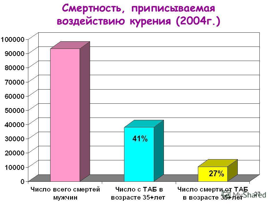 27 Смертность, приписываемая воздействию курения (2004г.) 41% 27%