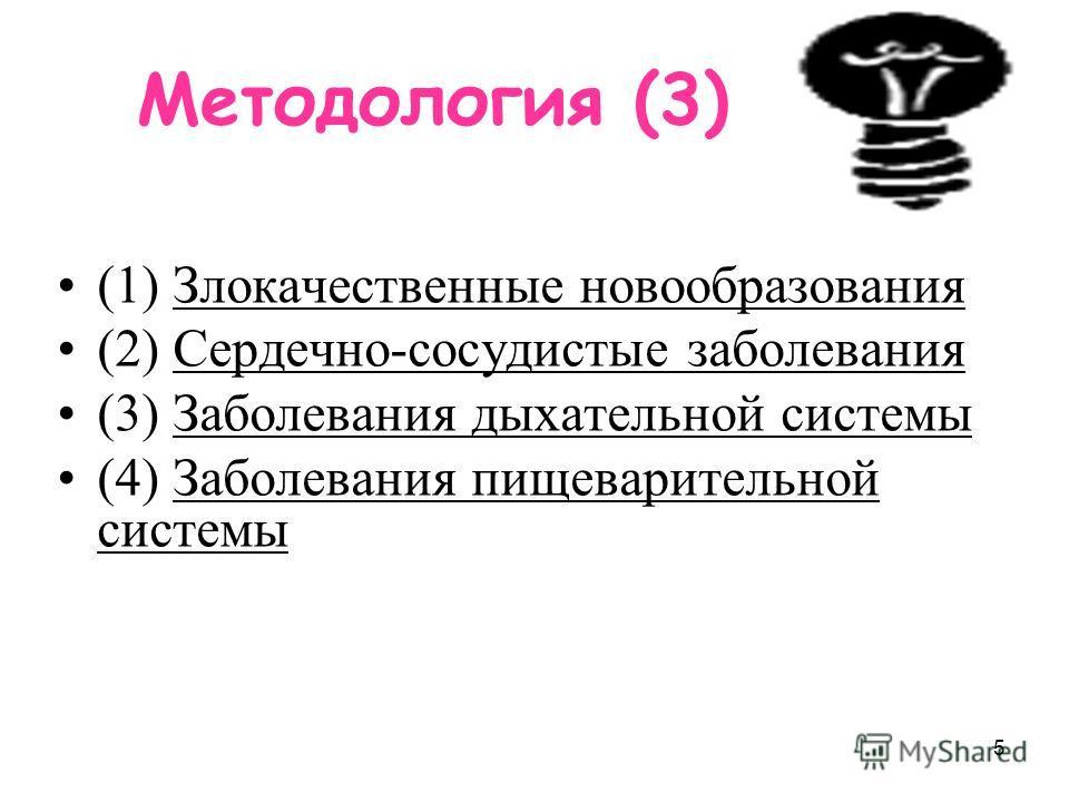 5 Методология (3) (1) Злокачественные новообразования (2) Сердечно-сосудистые заболевания (3) Заболевания дыхательной системы (4) Заболевания пищеварительной системы