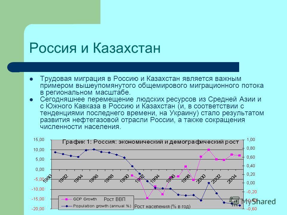 Россия и Казахстан Трудовая миграция в Россию и Казахстан является важным примером вышеупомянутого общемирового миграционного потока в региональном масштабе. Сегодняшнее перемещение людских ресурсов из Средней Азии и с Южного Кавказа в Россию и Казах