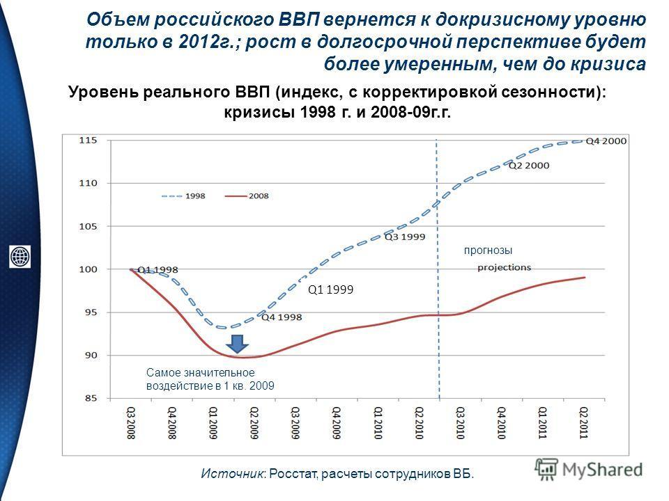 Q1 1999 Уровень реального ВВП (индекс, с корректировкой сезонности): кризисы 1998 г. и 2008-09г.г. Объем российского ВВП вернется к докризисному уровню только в 2012г.; рост в долгосрочной перспективе будет более умеренным, чем до кризиса Источник: Р