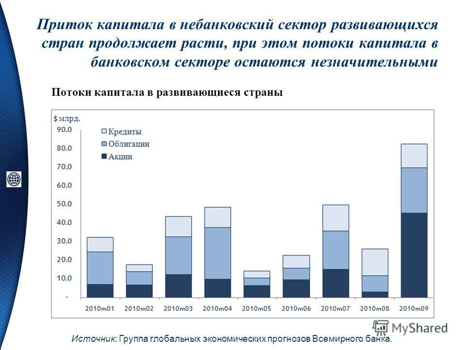 Приток капитала в небанковский сектор развивающихся стран продолжает расти, при этом потоки капитала в банковском секторе остаются незначительными Потоки капитала в развивающиеся страны Источник: Группа глобальных экономических прогнозов Всемирного б