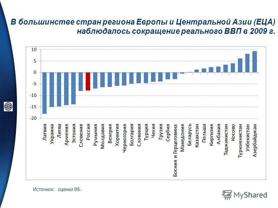 В большинстве стран региона Европы и Центральной Азии (ЕЦА) наблюдалось сокращение реального ВВП в 2009 г. Источник: оценки ВБ.
