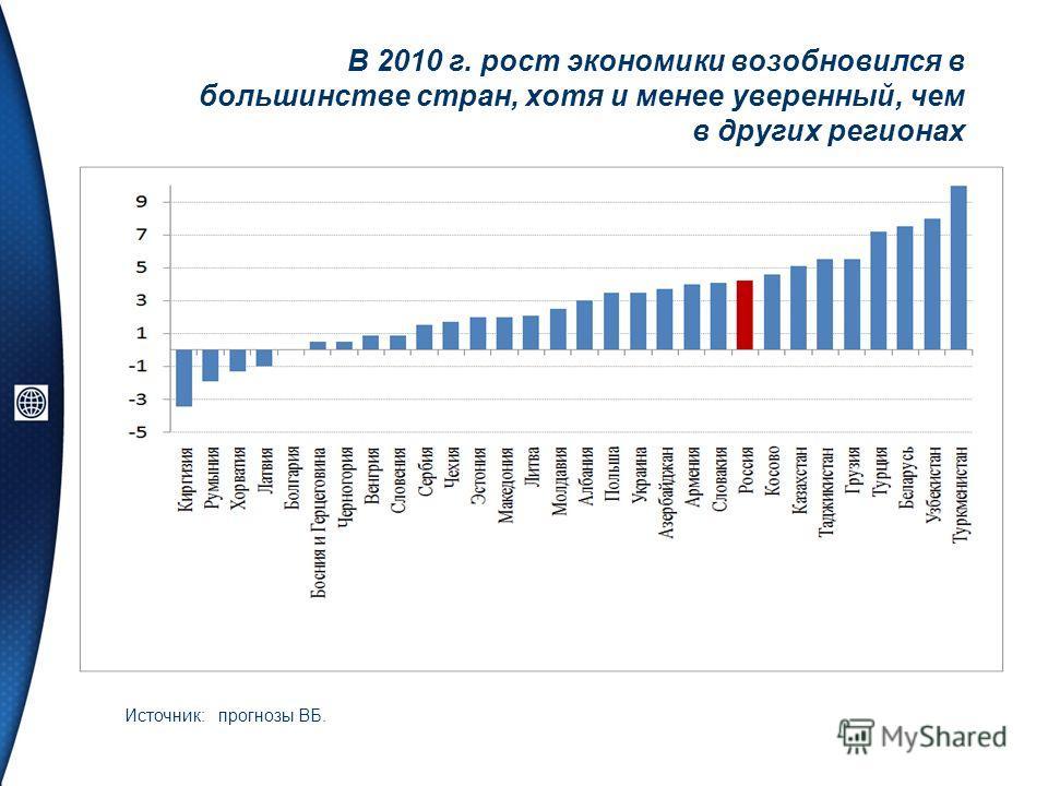В 2010 г. рост экономики возобновился в большинстве стран, хотя и менее уверенный, чем в других регионах Источник: прогнозы ВБ.