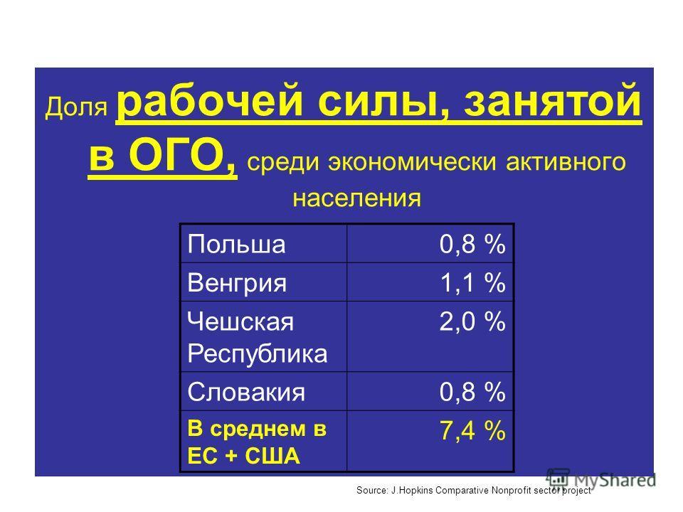 Доля рабочей силы, занятой в ОГО, среди экономически активного населения Польша0,8 % Венгрия1,1 % Чешская Республика 2,0 % Словакия0,8 % В среднем в ЕС + США 7,4 % Source: J.Hopkins Comparative Nonprofit sector project