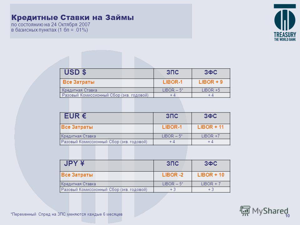 10 Кредитные Ставки на Займы по состоянию на 24 Октября 2007 в базисных пунктах (1 бп =.01%) USD $ ЗПСЗФС Все ЗатратыLIBOR-1LIBOR + 9 Кредитная СтавкаLIBOR – 5*LIBOR +5 Разовый Комиссионный Сбор (экв. годовой)+ 4 EUR ЗПСЗФС Все ЗатратыLIBOR-1LIBOR +