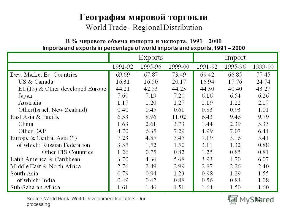 12 Source: World Bank, World Development Indicators, Our processing В % мирового объема импорта и экспорта, 1991 – 2000 Imports and exports in percentage of world imports and exports, 1991 – 2000 География мировой торговли World Trade - Regional Dist