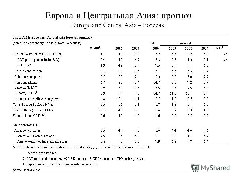 13 Европа и Центральная Азия: прогноз Europe and Central Asia – Forecast