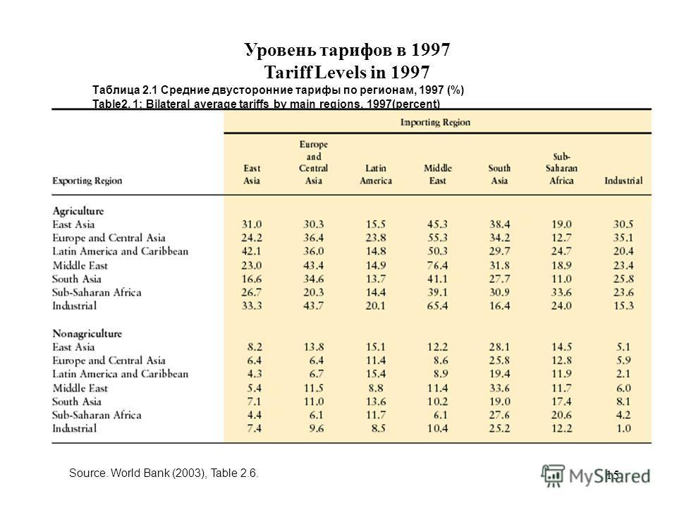 15 Source. World Bank (2003), Table 2.6. Таблица 2.1 Средние двусторонние тарифы по регионам, 1997 (%) Table2. 1: Bilateral average tariffs by main regions, 1997(percent) Уровень тарифов в 1997 Tariff Levels in 1997