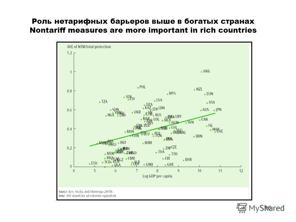 16 Роль нетарифных барьеров выше в богатых странах Nontariff measures are more important in rich countries