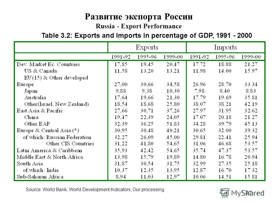 27 Source: World Bank, World Development Indicators, Our processing Table 3.2: Exports and Imports in percentage of GDP, 1991 - 2000 Развитие экспорта России Russia - Export Performance
