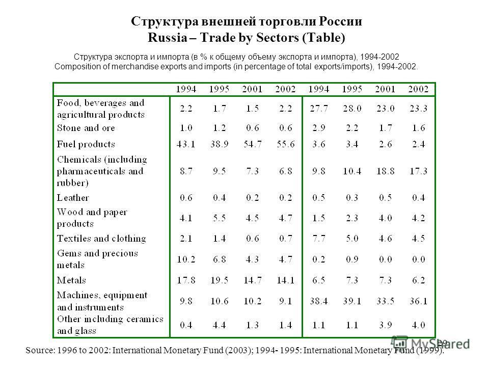 29 Структура внешней торговли России Russia – Trade by Sectors (Table) Структура экспорта и импорта (в % к общему объему экспорта и импорта), 1994-2002 Composition of merchandise exports and imports (in percentage of total exports/imports), 1994-2002