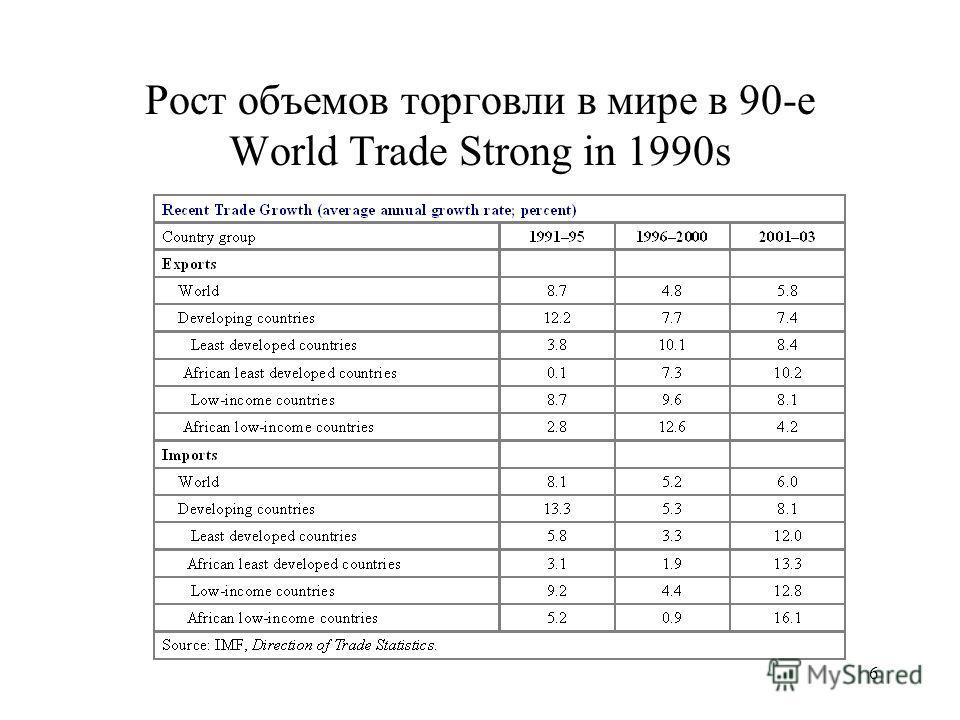 6 Рост объемов торговли в мире в 90-е World Trade Strong in 1990s