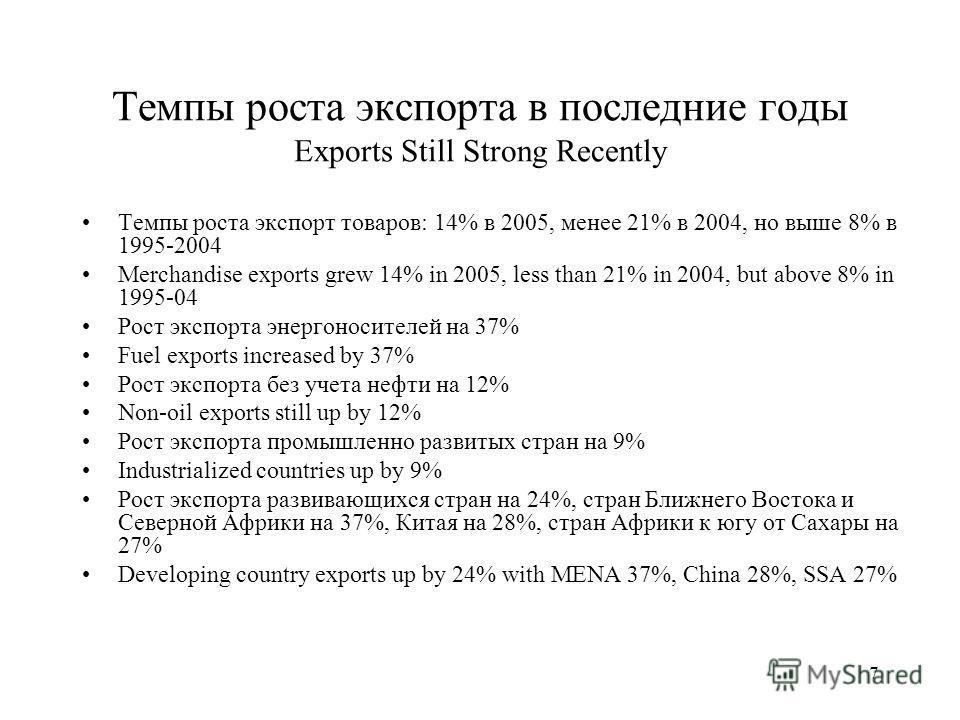 7 Темпы роста экспорта в последние годы Exports Still Strong Recently Темпы роста экспорт товаров: 14% в 2005, менее 21% в 2004, но выше 8% в 1995-2004 Merchandise exports grew 14% in 2005, less than 21% in 2004, but above 8% in 1995-04 Рост экспорта