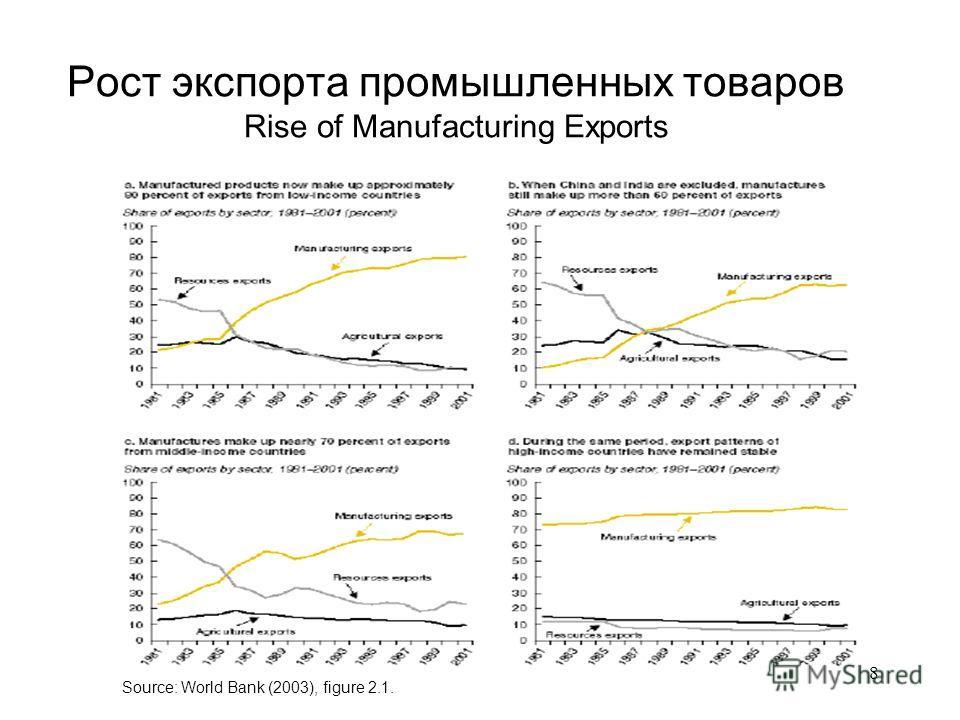 8 Рост экспорта промышленных товаров Rise of Manufacturing Exports Source: World Bank (2003), figure 2.1.