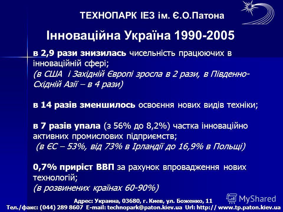 ТЕХНОПАРК ІЕЗ ім. Є.О.Патона Інноваційна Україна 1990-2005 в 2,9 рази знизилась чисельність працюючих в інноваційній сфері; (в США і Західній Європі зросла в 2 рази, в Південно- Східній Азії – в 4 рази) в 14 разів зменшилось освоєння нових видів техн