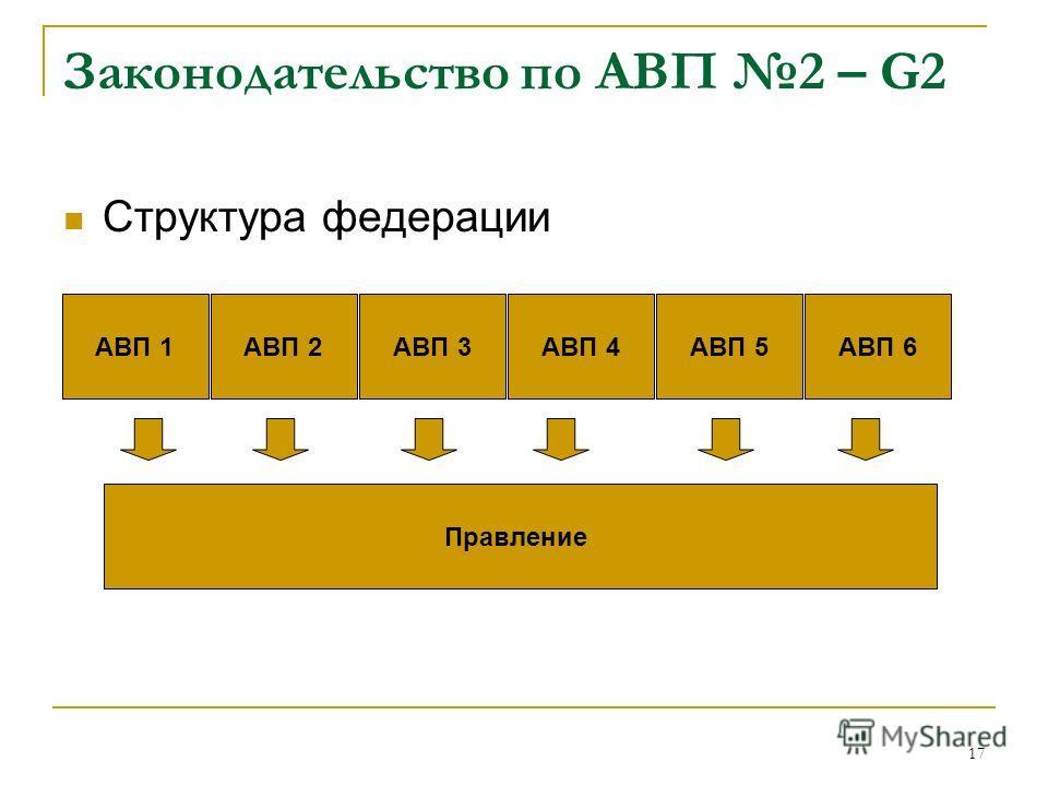 17 Законодательство по АВП 2 – G2 Структура федерации АВП 1АВП 2АВП 3АВП 4АВП 5АВП 6 Правление