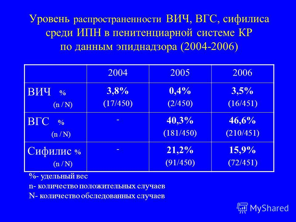 Уровень распространенности ВИЧ, ВГС, сифилиса среди ИПН в пенитенциарной системе КР по данным эпиднадзора (2004-2006) 200420052006 ВИЧ % (n / N) 3,8% (17/450) 0,4% (2/450) 3,5% (16/451) ВГС % (n / N) - 40,3% (181/450) 46,6% (210/451) Сифилис % (n / N