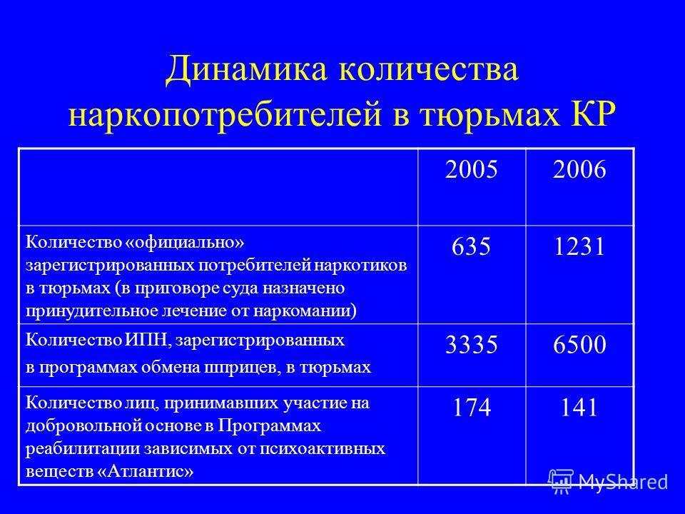 Динамика количества наркопотребителей в тюрьмах КР 20052006 Количество «официально» зарегистрированных потребителей наркотиков в тюрьмах (в приговоре суда назначено принудительное лечение от наркомании) 6351231 Количество ИПН, зарегистрированных в пр