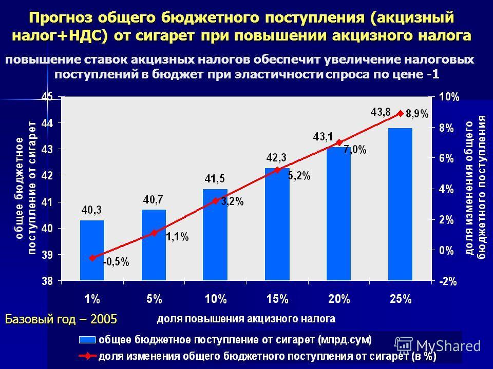 10 Прогноз общего бюджетного поступления (акцизный налог+НДС) от сигарет при повышении акцизного налога повышение ставок акцизных налогов обеспечит увеличение налоговых поступлений в бюджет при эластичности спроса по цене -1 Базовый год – 2005