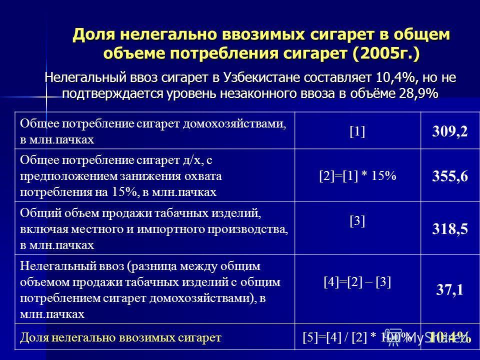 13 Общее потребление сигарет домохозяйствами, в млн.пачках [1] 309,2 Общее потребление сигарет д/х, с предположением занижения охвата потребления на 15%, в млн.пачках [2]=[1] * 15% 355,6 Общий объем продажи табачных изделий, включая местного и импорт