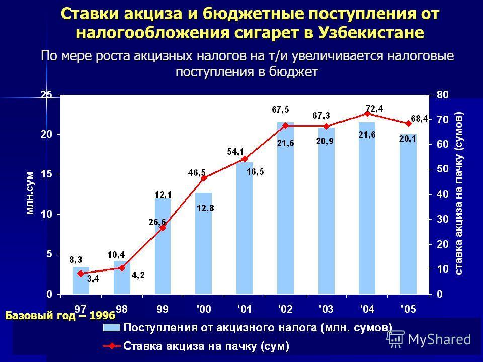 5 Ставки акциза и бюджетные поступления от налогообложения сигарет в Узбекистане По мере роста акцизных налогов на т/и увеличивается налоговые поступления в бюджет Базовый год – 1996