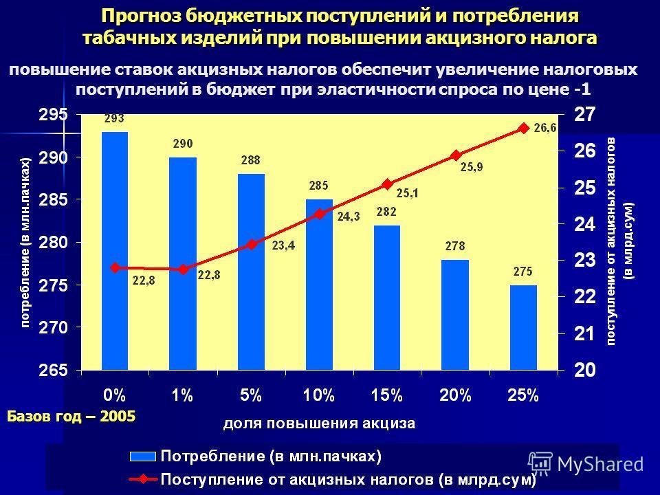8 Прогноз бюджетных поступлений и потребления табачных изделий при повышении акцизного налога повышение ставок акцизных налогов обеспечит увеличение налоговых поступлений в бюджет при эластичности спроса по цене -1 Базов год – 2005