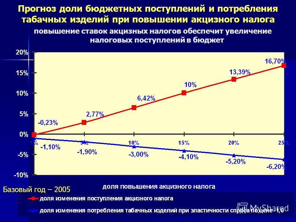 9 Прогноз доли бюджетных поступлений и потребления табачных изделий при повышении акцизного налога повышение ставок акцизных налогов обеспечит увеличение налоговых поступлений в бюджет Базовый год – 2005