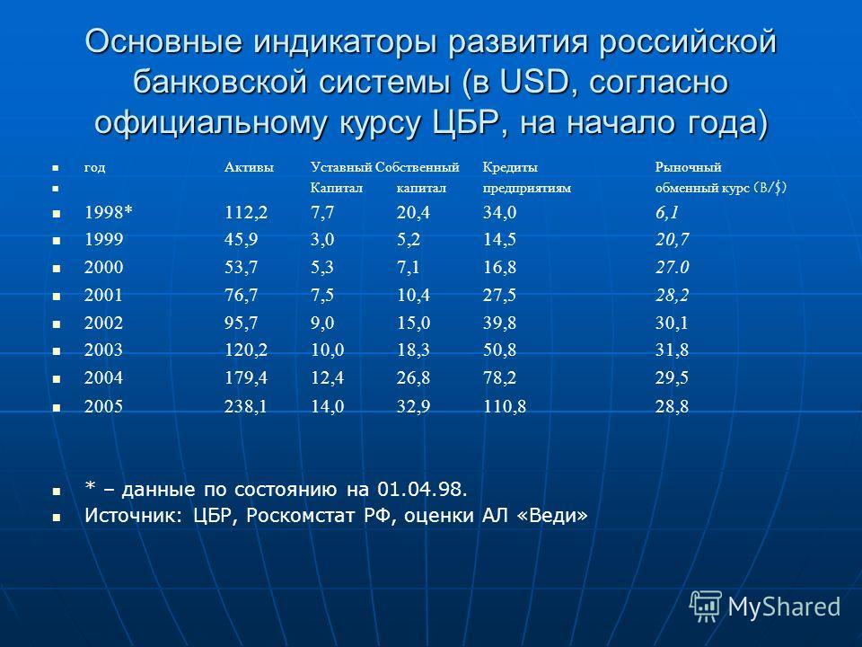 Основные индикаторы развития российской банковской системы (в USD, согласно официальному курсу ЦБР, на начало года) годАктивыУставный СобственныйКредиты Рыночный Капиталкапиталпредприятиям обменный курс (B/$) 1998*112,27,720,434,06,1 199945,93,05,214