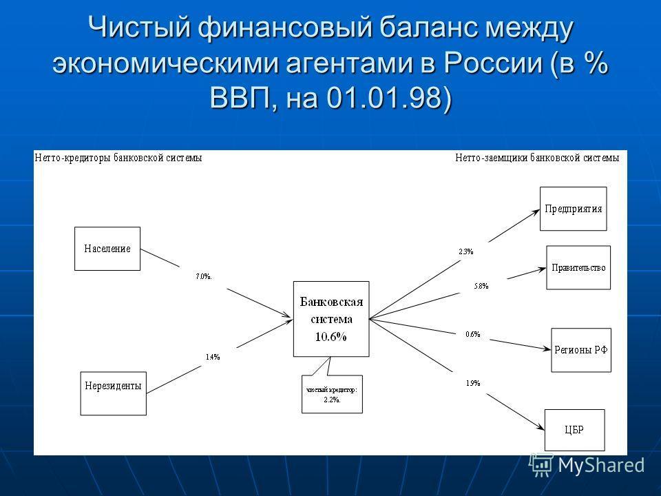 Чистый финансовый баланс между экономическими агентами в России (в % ВВП, на 01.01.98)