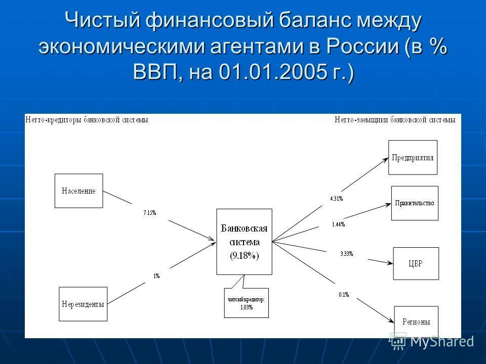 Чистый финансовый баланс между экономическими агентами в России (в % ВВП, на 01.01.2005 г.)