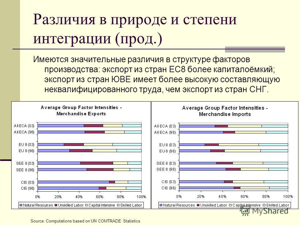 Различия в природе и степени интеграции (прод.) Имеются значительные различия в структуре факторов производства: экспорт из стран ЕС8 более капиталоёмкий; экспорт из стран ЮВЕ имеет более высокую составляющую неквалифицированного труда, чем экспорт и