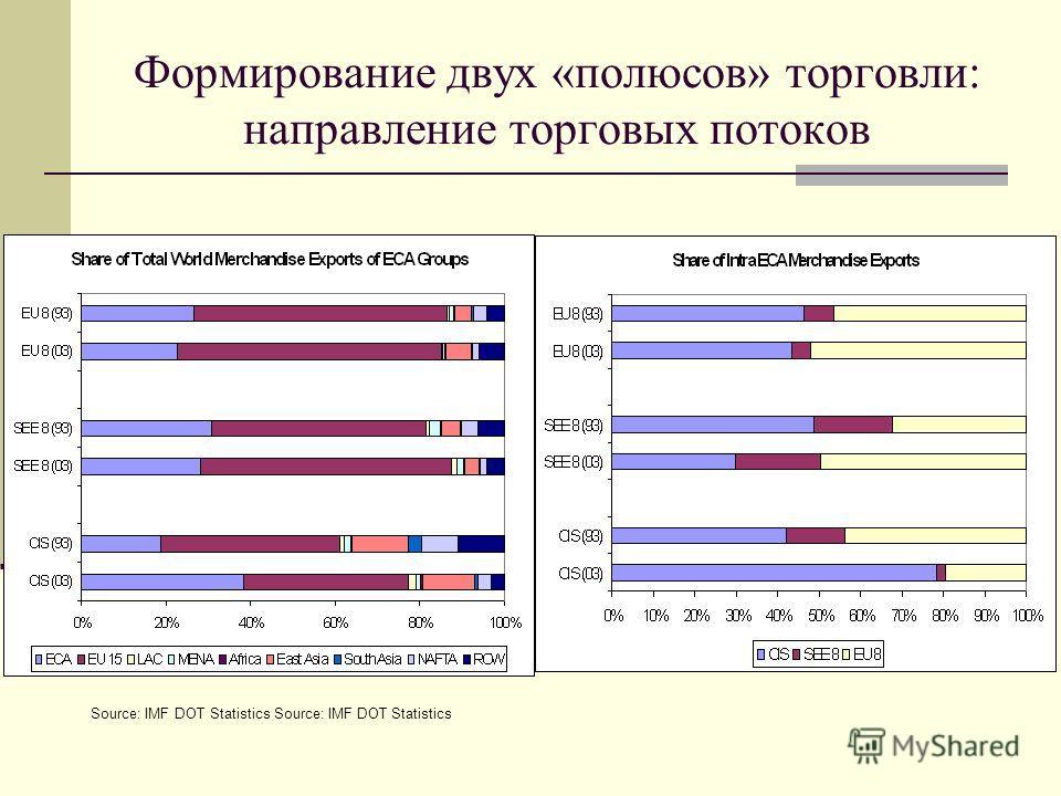 Формирование двух «полюсов» торговли: направление торговых потоков Source: IMF DOT Statistics