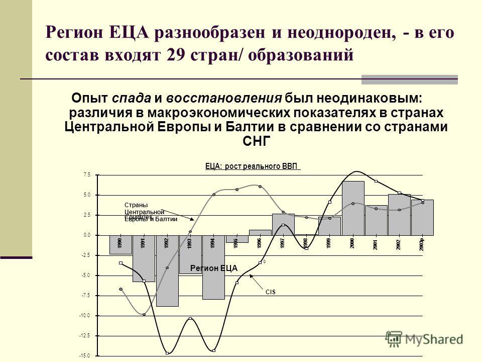 Регион ЕЦА разнообразен и неоднороден, - в его состав входят 29 стран/ образований Опыт спада и восстановления был неодинаковым: различия в макроэкономических показателях в странах Центральной Европы и Балтии в сравнении со странами СНГ ЕЦА: рост реа