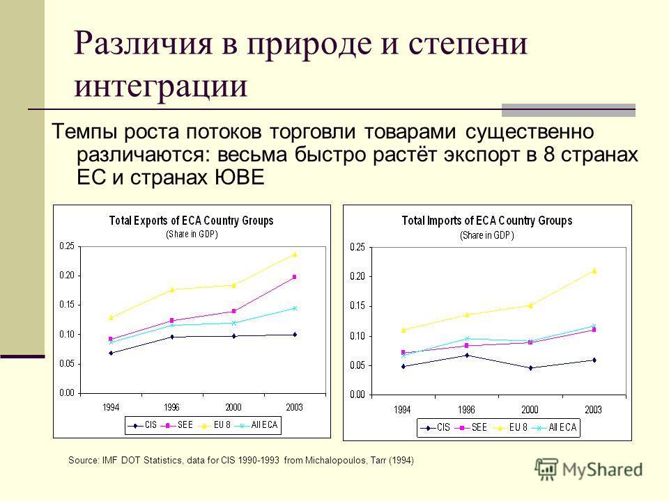 Различия в природе и степени интеграции Темпы роста потоков торговли товарами существенно различаются: весьма быстро растёт экспорт в 8 странах ЕС и странах ЮВЕ Source: IMF DOT Statistics, data for CIS 1990-1993 from Michalopoulos, Tarr (1994)
