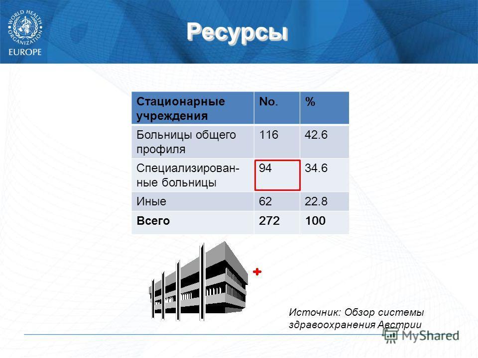 РесурсыРесурсы Стационарные учреждения No.% Больницы общего профиля 11642.6 Специализирован- ные больницы 9434.6 Иные 6222.8 Всего 272100 Источник: Обзор системы здравоохранения Австрии