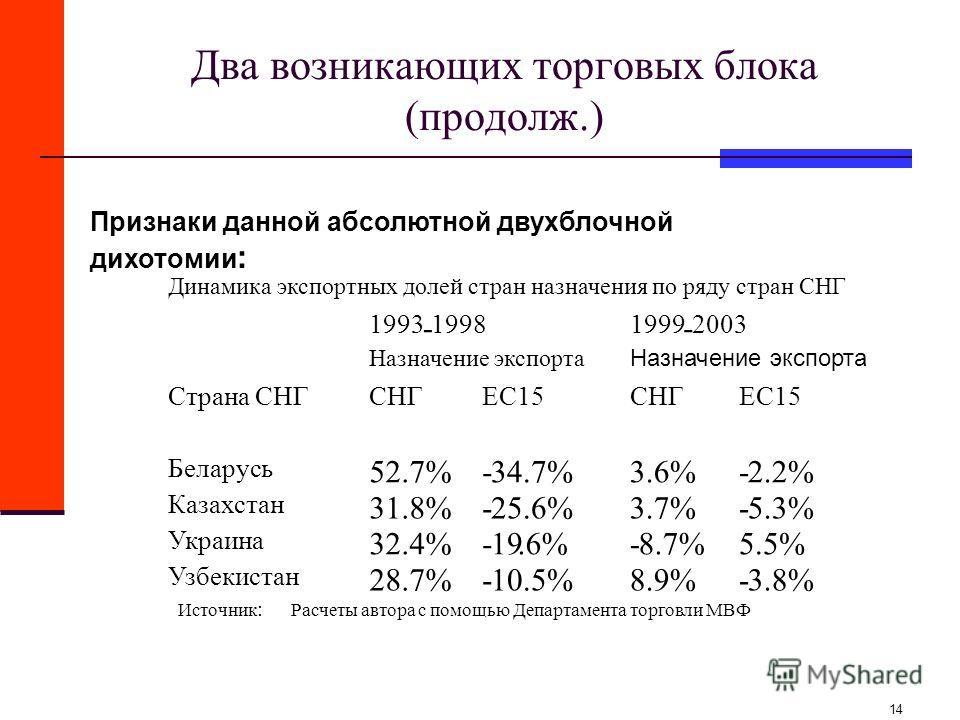 14 Два возникающих торговых блока (продолж.) Признаки данной абсолютной двухблочной дихотомии : Динамика экспортных долей стран назначения по ряду стран СНГ 1993 - 1998 1999 - 2003 Назначение экспорта Страна СНГ СНГ ЕС15 СНГ ЕС15 Беларусь 52.7% -34.7