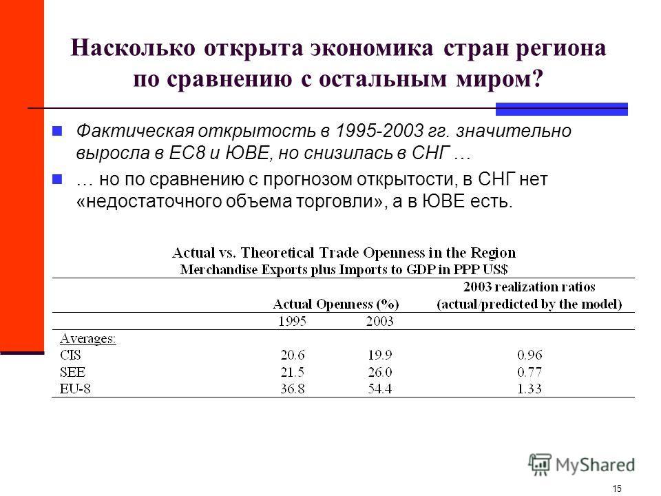 15 Насколько открыта экономика стран региона по сравнению с остальным миром? Фактическая открытость в 1995-2003 гг. значительно выросла в ЕС8 и ЮВЕ, но снизилась в СНГ … … но по сравнению с прогнозом открытости, в СНГ нет «недостаточного объема торго