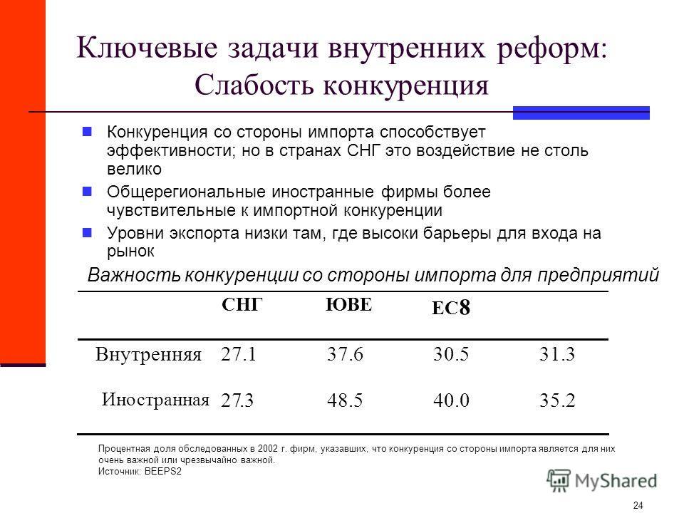 24 Ключевые задачи внутренних реформ : Слабость конкуренция Конкуренция со стороны импорта способствует эффективности; но в странах СНГ это воздействие не столь велико Общерегиональные иностранные фирмы более чувствительные к импортной конкуренции Ур